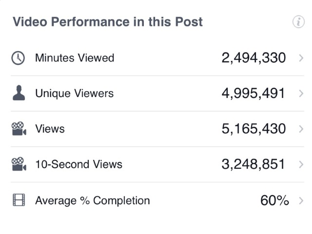 Should you study VIDEO VIEWS when spending heavily on Facebook lead ads