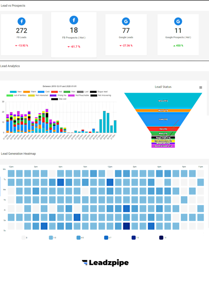 One dashboard to automate lead generation.